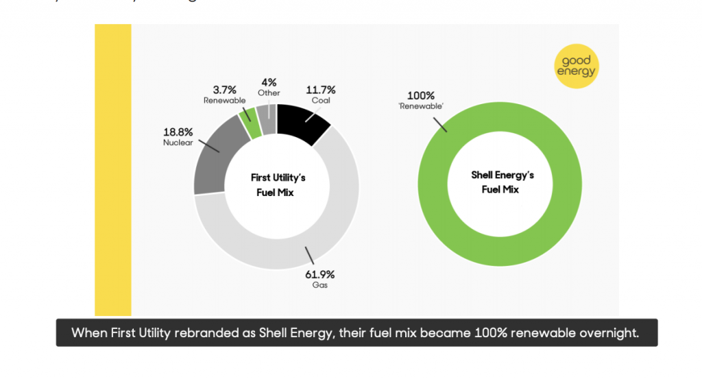 How green is my energy supplier? | Shell Energy's Fuel Mix