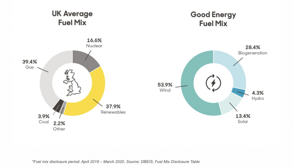 How green is my energy supplier? | The Good Energy Fuel mix vs UK Average Fuel Mix